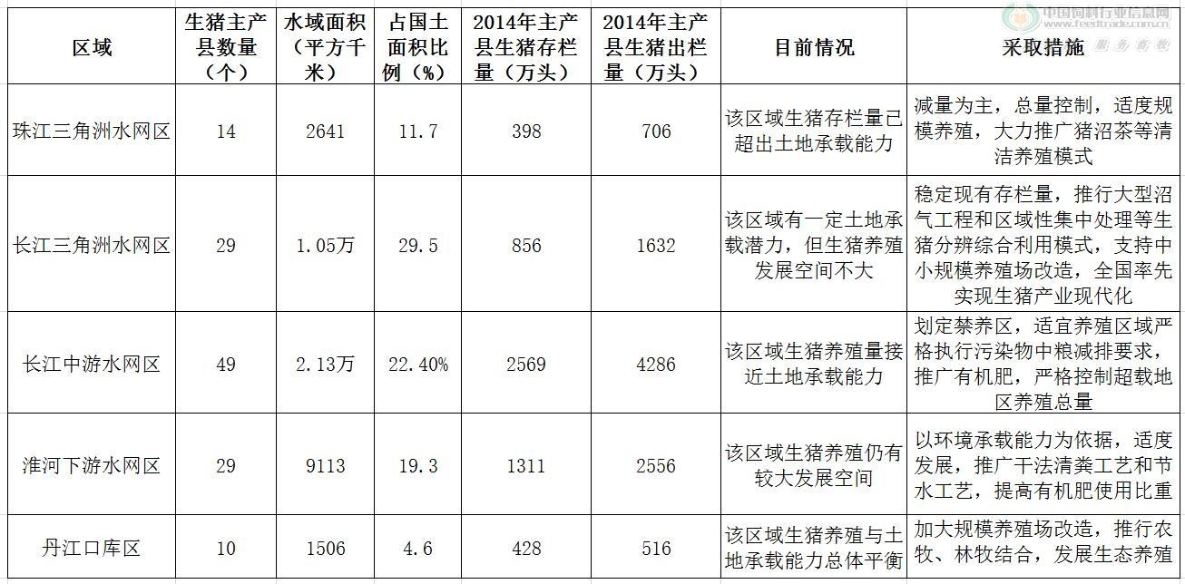 水网区生猪养殖规划.jpg